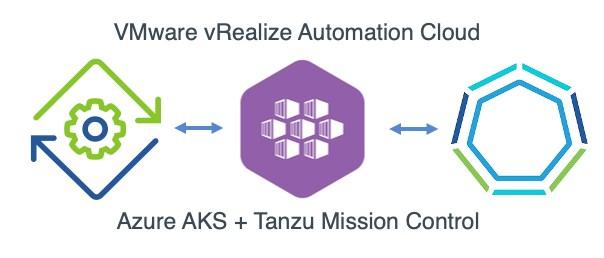 vRA AKS Tanzu Mission Control Header