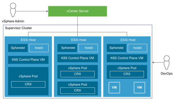 Supervisor Cluster Architecture