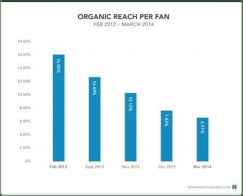 "facebook alcance orgánico disminución egderank investigación ""ancho ="" 690 ""altura = ""556"" style = ""width: 690px;"" srcset = ""https://blog.hubspot.com/hs-fs/hubfs/facebook%20organic%20reach%20decline%20egderank%20research.png?t=1526835520657&width=345&height = 278 & name = facebook% 20organic% 20reach% 20decline% 20egderank% 20research.png 345w, https://blog.hubspot.com/hs-fs/hubfs/facebook%20organic%20reach%20decline%20egderank%20research.png?t= 1526835520657 & width = 690 & height = 556 & name = facebook% 20organic% 20reach% 20decline% 20egderank% 20research.png 690w, https://blog.hubspot.com/hs-fs/hubfs/facebook%20organic%20reach%20decline%20egderank%20research.png ? t = 1526835520657 & width = 1035 & height = 834 & name = facebook% 20organic% 20reach% 20decline% 20egderank% 20research.png 1035w, https://blog.hubspot.com/hs-fs/hubfs/facebook%20organic%20reach%20decline%20egderank% 20research.png? t = 1526835520657 & width = 1380 & height = 1112 & name = facebook% 20organic% 20reach% 20decline% 20egderank% 20research.png 1380w, https://blog.hubspot.com/hs-fs/hubfs/facebook%20organic%20reach%20decline%20egderank%20research .png? t = 1526835520657 & width = 1725 & height = 1390 & name = facebook% 20organic% 20reach% 20decline% 20egderank% 20research.png 1725w, https://blog.hubspot.com/hs-fs/hubfs/facebook%20organic%20reach%20decline% 20egderank% 20research.png? T = 1526835520657 & width = 2070 & height = 1668 & name = facebook% 20organic% 20reach% 20decline% 20egderank% 20research.png 2070w ""sizes ="" (max-width: 690px) 100vw, 690px"