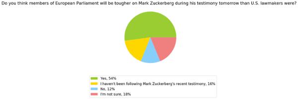US_ ¿Cree usted que son miembros del Parlamento Europeo? será más difícil para Mark Zuckerberg durante su testimonio mañana que los legisladores estadounidenses fueron_303