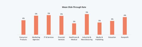 porcentaje de clics de comercialización por correo electrónico por industria