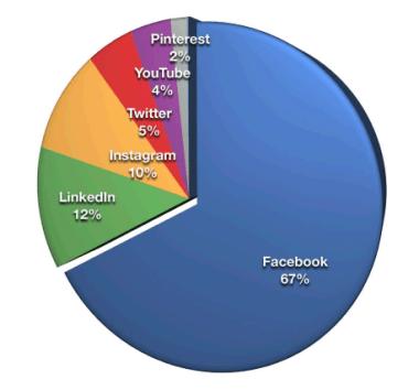 Gráfico circular que muestra que el 67% de los especialistas en marketing consideran Facebook su plataforma de medios sociales más importante