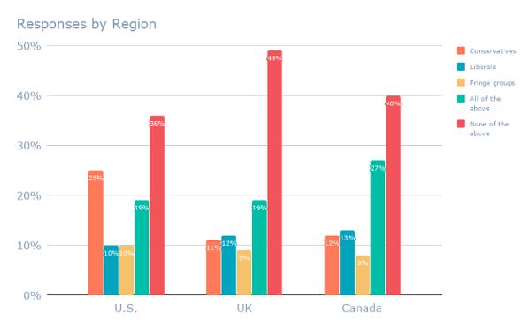Respuestas por región (14)