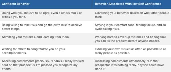 carta de comportamiento de confianza