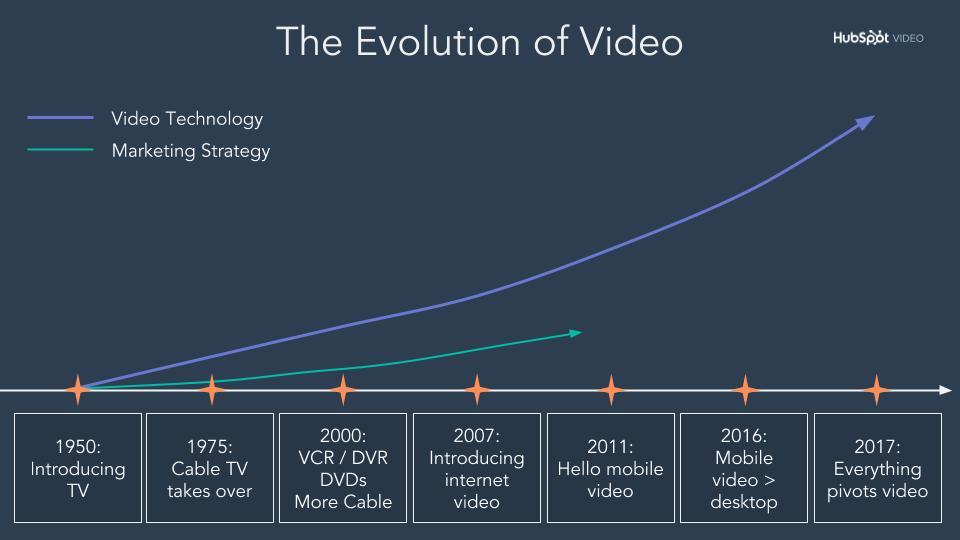 El video Evolution of Video-1