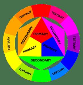 Modelo de teoría de color circular con etiquetas para colores primarios, colores secundarios y colores terciarios