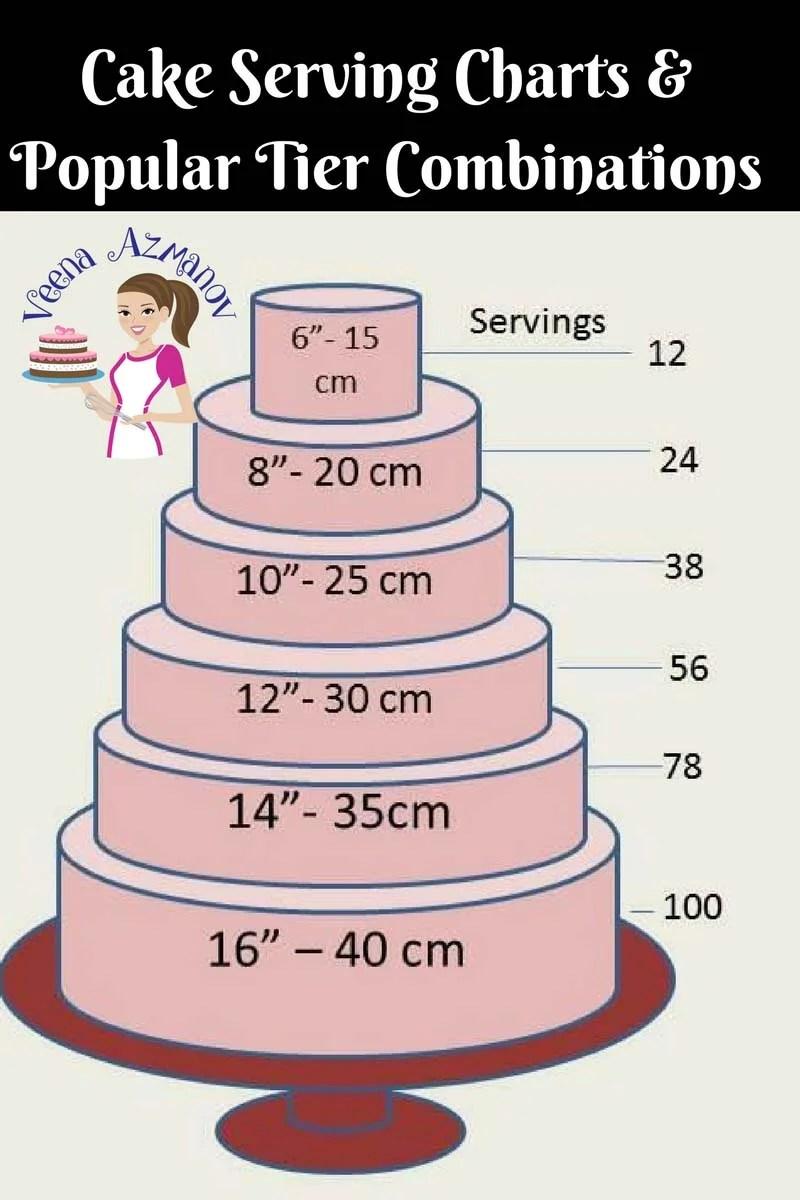 Cake Serving Chart Guide Cake Decorating Basics Veena