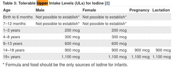 Iodine Upper Limit Daily Intake