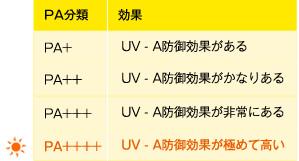 UVAとUVBともに国内最高レベルの防止効果をもつSPF50+・PA++++の日焼け止め。夏の強力なA波もB波しっかりカット。
