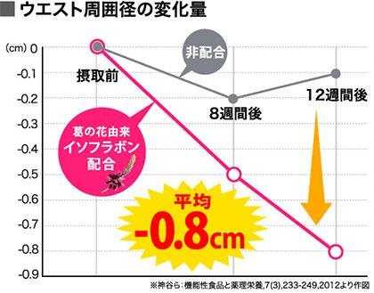 ウエスト0.8cm減少