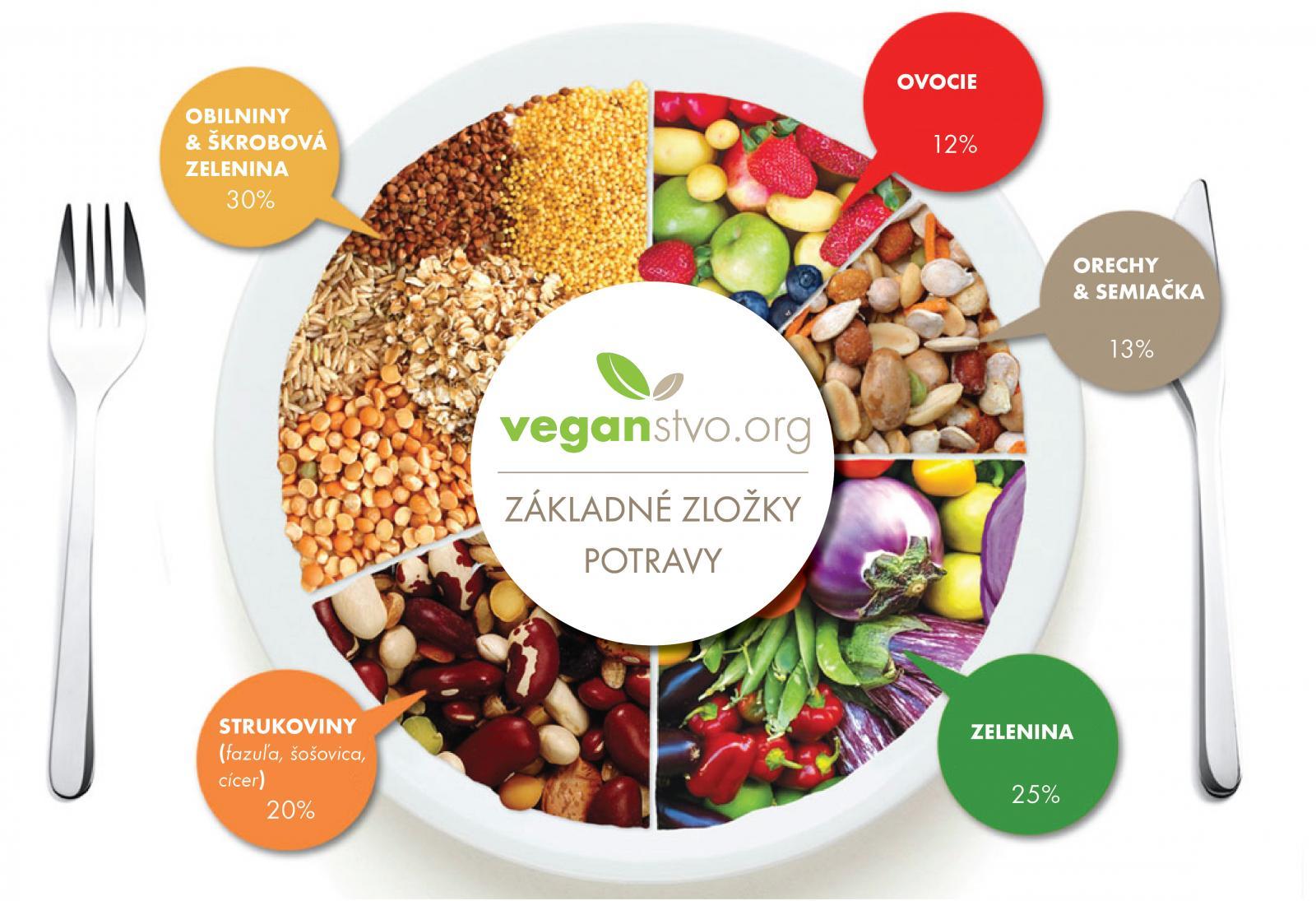 Poznaj základné zložky potravy – Prečo je veľmi dôležité sa pri prechode na vegánstvo najprv dobre informovať