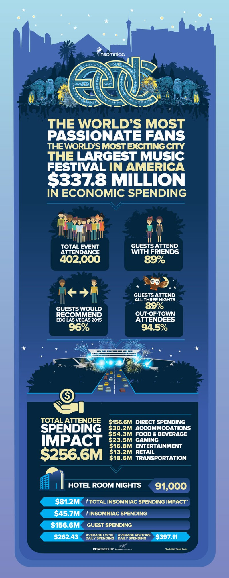 EDC LV 2014 Economic Infographi