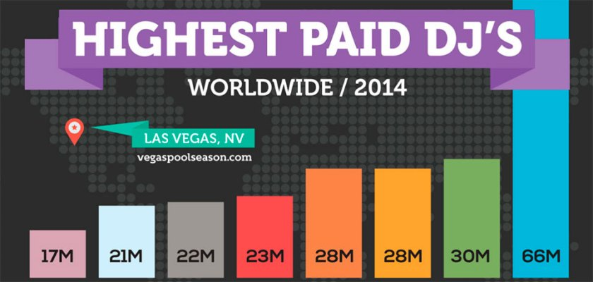 Highest Paid DJs in Vegas