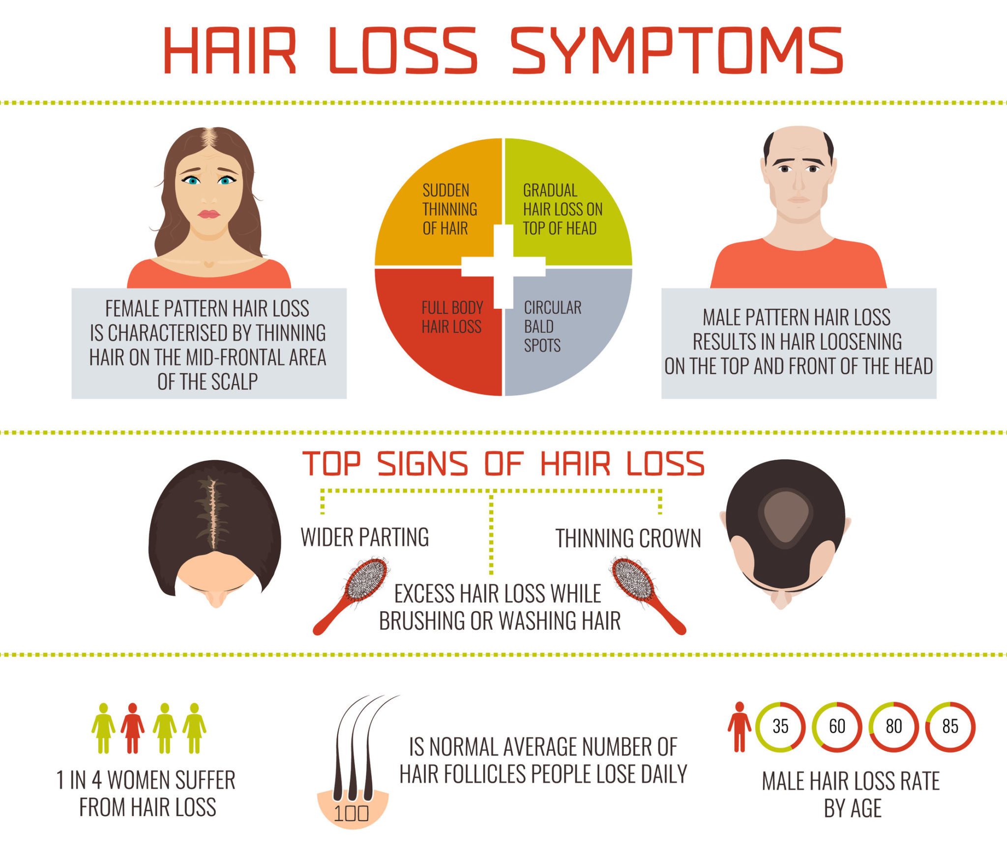 What Are the Symptoms of Hair Loss
