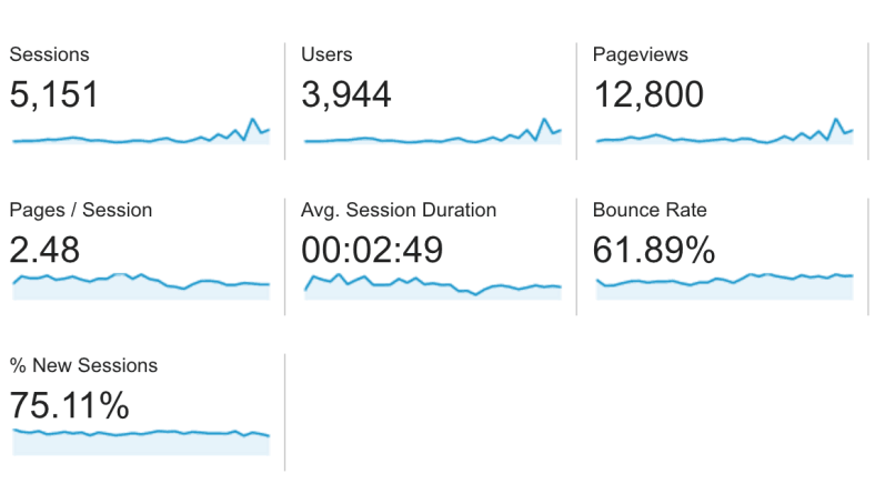 VegeCravings Google Analytics Report April 2016