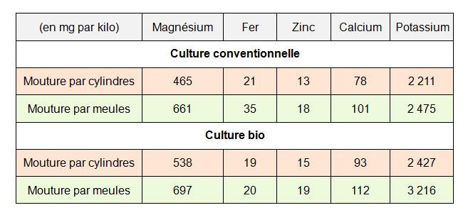 Comparatif-cultures-conventionnelle-et-bio