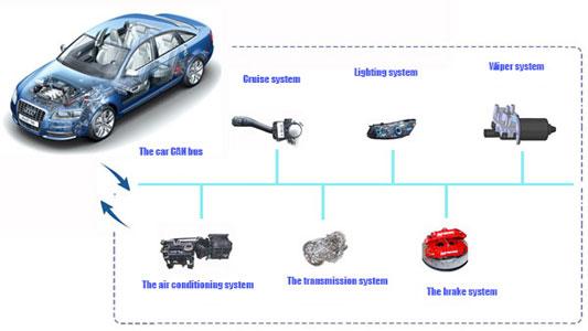 Cos'è e come funziona la tecnologia CANbus
