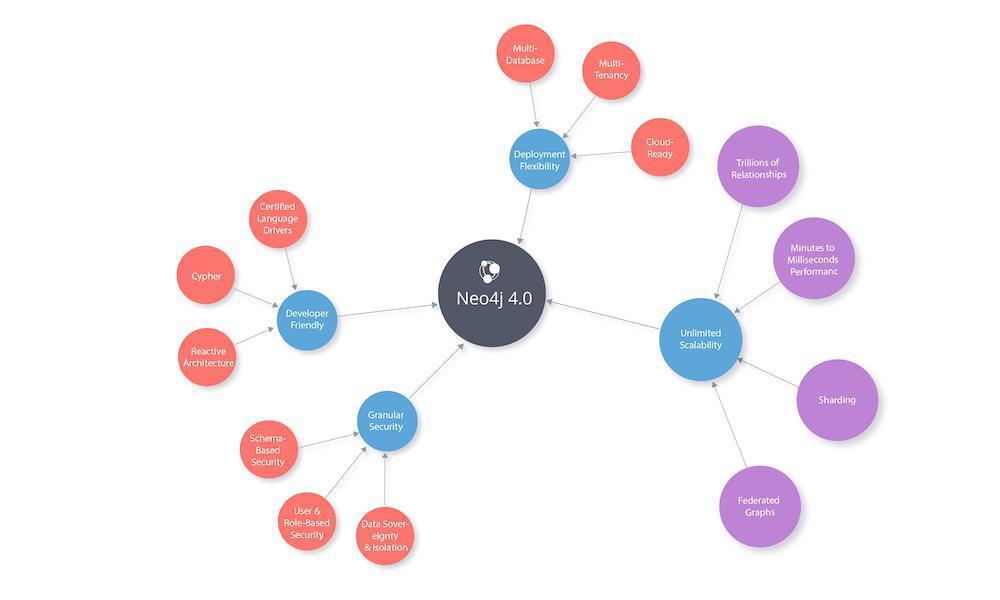 Neo4j 4.0 : le leader du marché des graphes livre la plateforme de nouvelle génération pour les données connectées, conçue pour évoluer sans limite et donner de la flexibilité aux développeurs – Decideo – Actualités sur le Big Data, Business Intelligence, Data Science, Data Mining