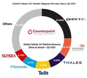 Les modules NB-IoT ont représenté 30% des livraisons de modules IoT cellulaires – VIPress.net – VIPress.net