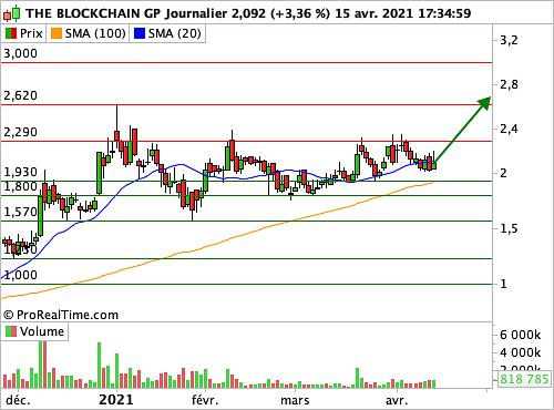 THE BLOCKCHAIN GP : La tendance de fond est puissamment haussière – BFM Bourse