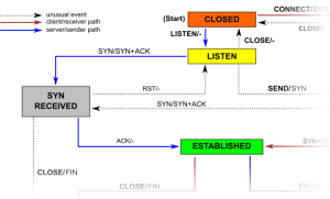 How TCP backlog works in Linux