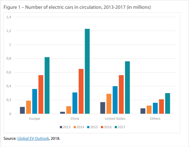 Number of electric cars in circulation