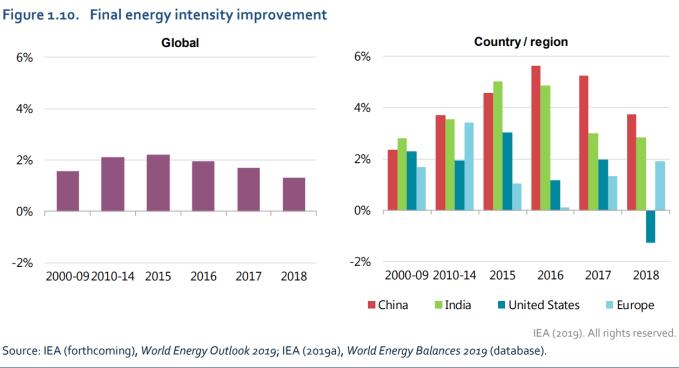 Final energy intesity improvement