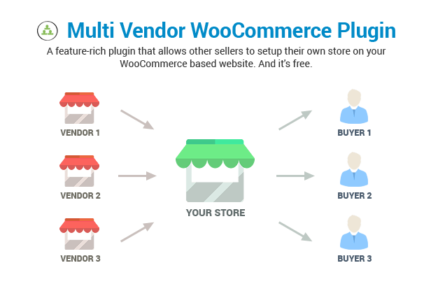 ShopMe - Multi Vendor Woocommerce WordPress Theme - 21