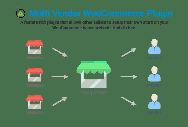 ShopMe - Multi Vendor Woocommerce WordPress Theme - 21