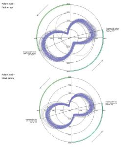 Polar Chart comparison