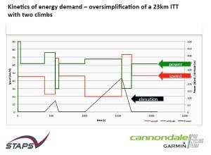 Energy model for ITT