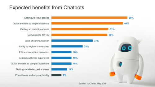 Expected-Benefits-of-Chatbots