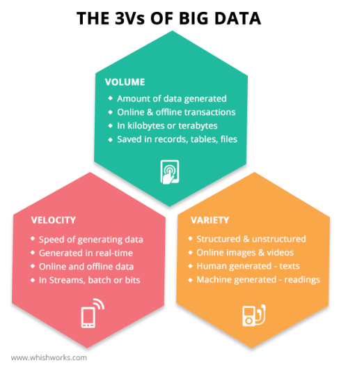 The-3Vs-of-big-data