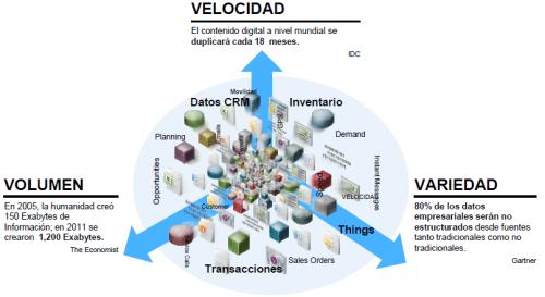 big-data-es-volumen-y-variedad-con-velocidad