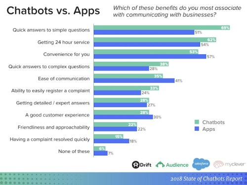 chatbots vs. app