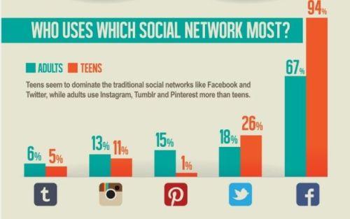 target market social media