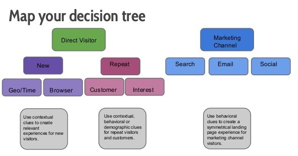 decision tree marketing
