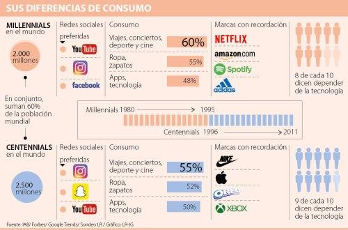 Consumo_MillennialsCentennials