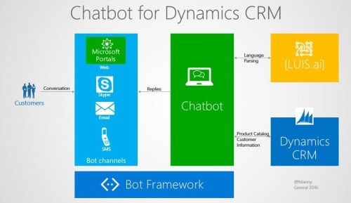chatbot crm