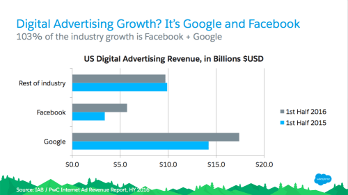 Facebook digital Advertising