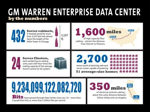 GENERAL MOTORS WARREN ENTERPRIS DATA CENTER
