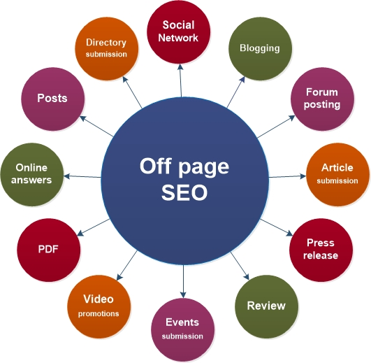 off-site-SEO-source-Continued-Learning