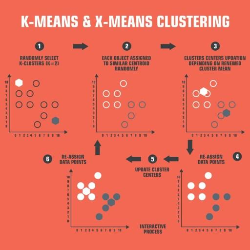 Algoritmos de Clustering