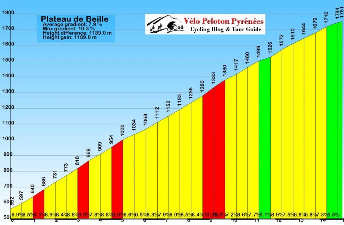 Plateau de Beille Profile