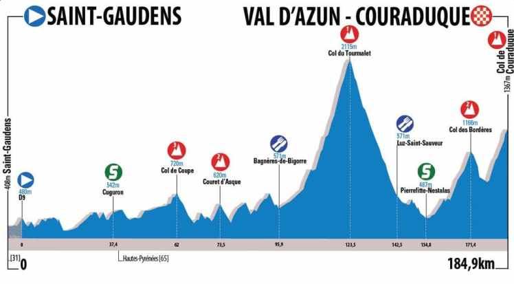 Stage 4 Map - Route du Sud 2016