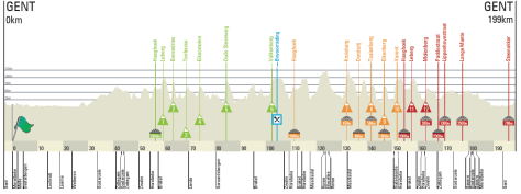 Omloop race profile