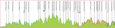 Amstel Gold Race parcours 2013