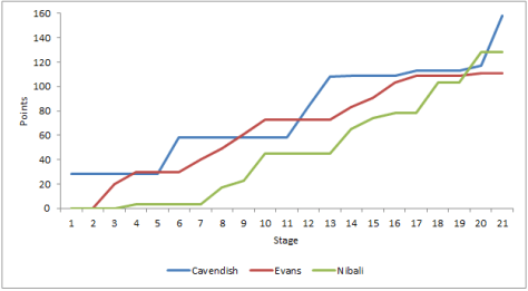 Points classification by stage: Cavendish vs Nibali vs Evans