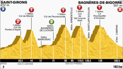 TdF 2013 stage 9 profile