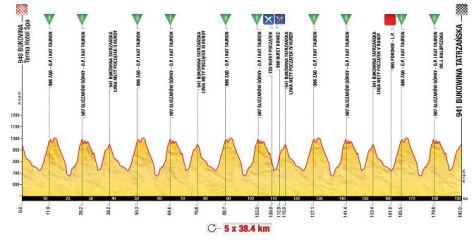 Stage 6 Tour de Pologne 2013